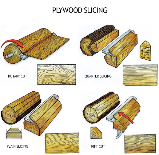 Plywood Slicing Information